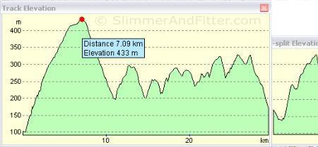 'Barlick Bash' route profile
